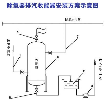 除氧器排汽回收节能