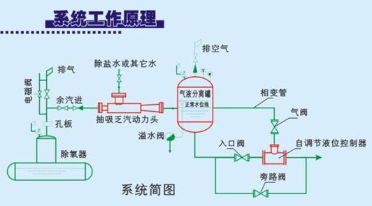 除氧器乏汽回收